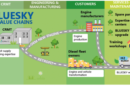 CRMT submits its H2020 BLUESKY innovative proposal