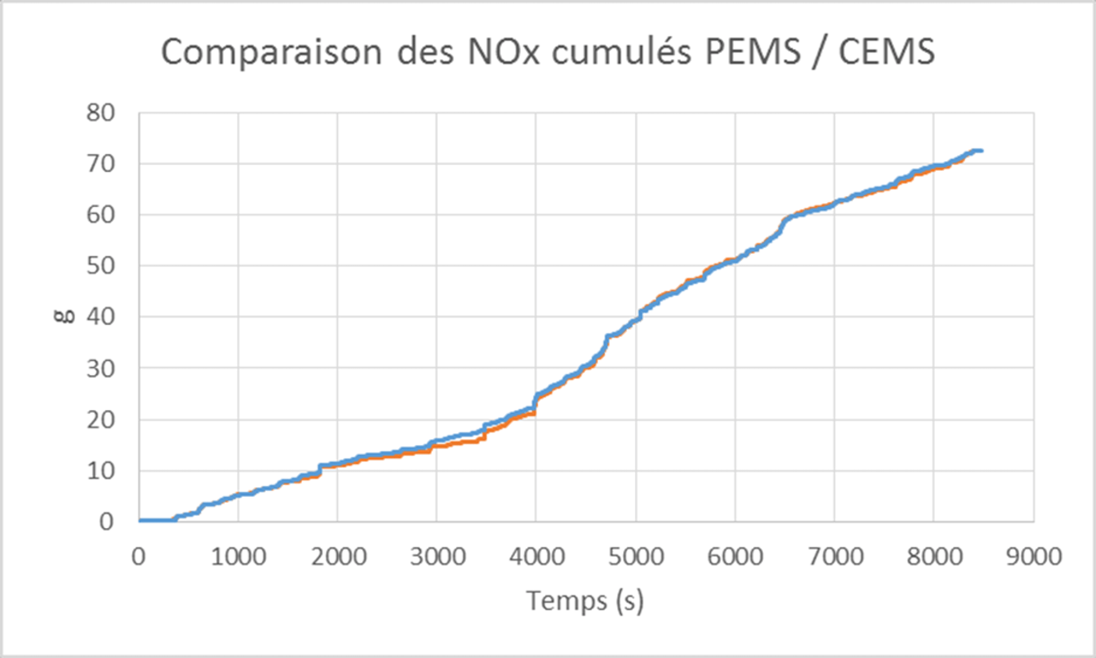 PEMS (Portable Emissions Measurement System)